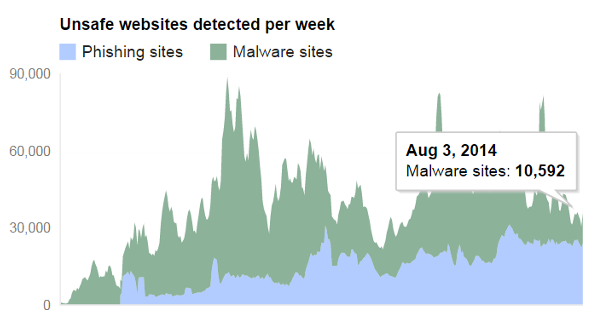 Sites blacklisted by Google on a weekly basis